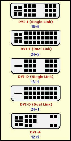 Complete list of DVI Types (the most widely used is on graphics card with both analog and digital ports, or DVI-I)
